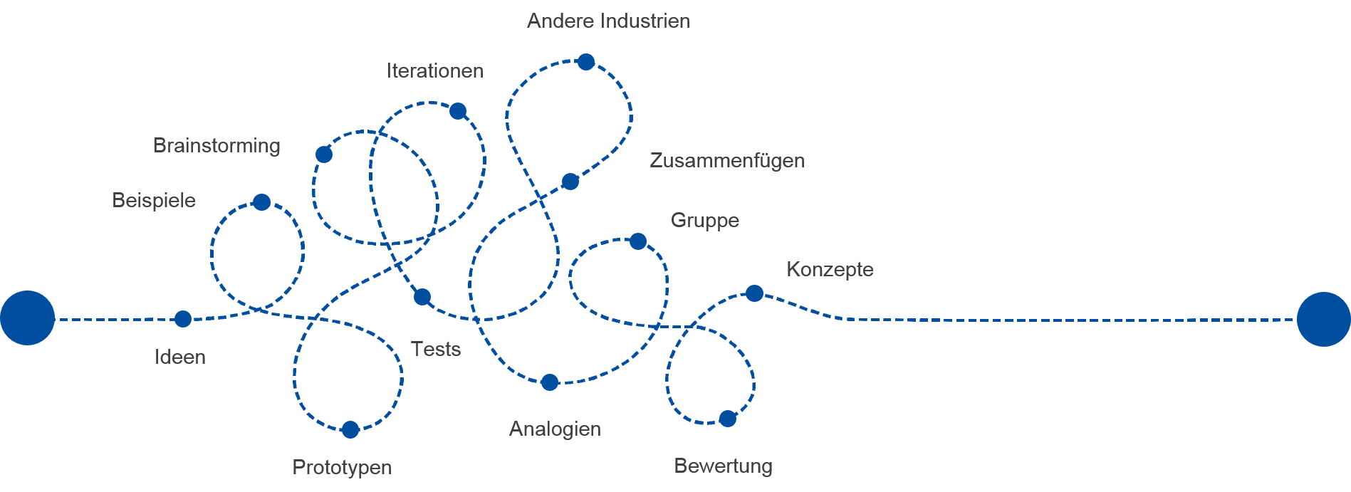 Innovationsmanagement bild