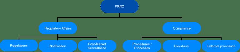Avanti Europe explains the tasks of the PRRC