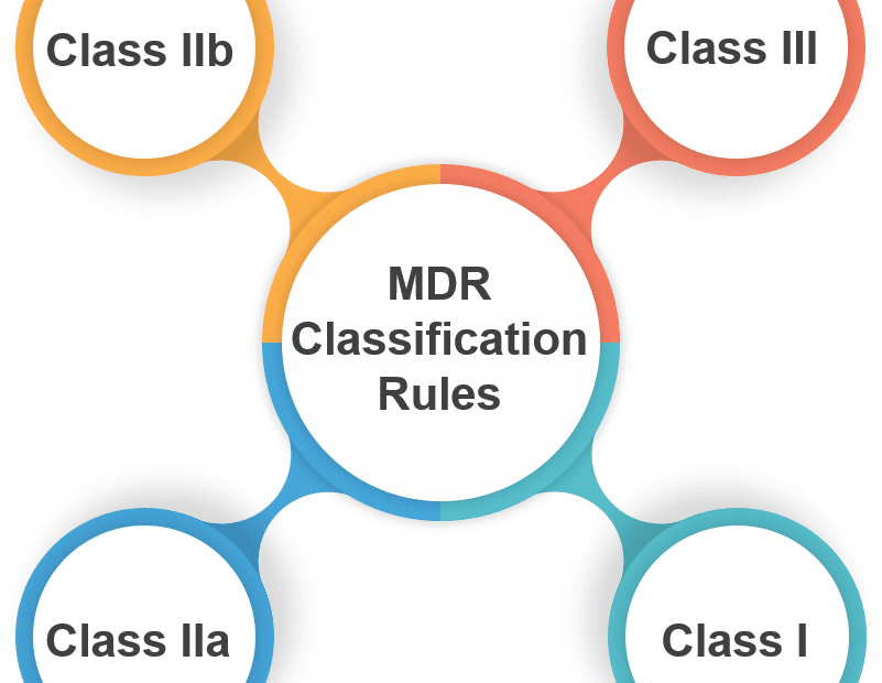 MDR classification rules explained by Avanti Europe at it's expert consultant team