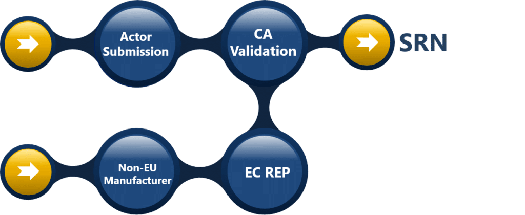 SRN validation explained by Avanti Europe consultant