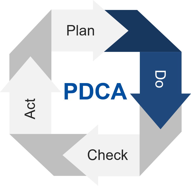 PDCA cycle explained by Avanti Europe